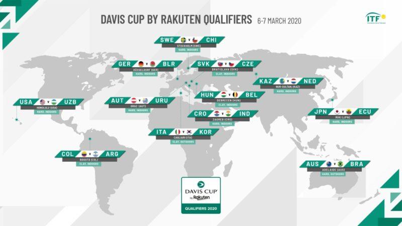 デビスカップ予選2020結果速報・日程出場選手