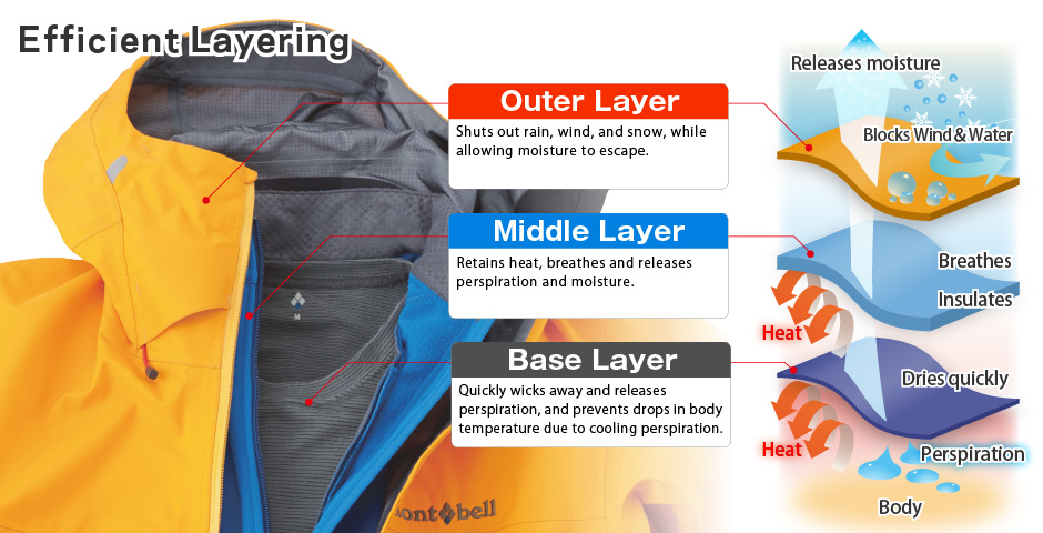 登山用アンダーウェアの役割