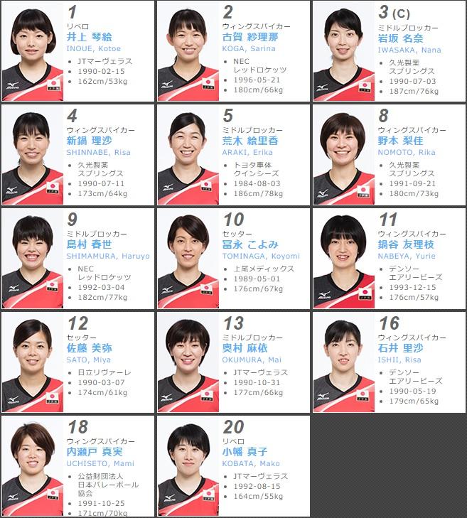 全日本女子チーム・火の鳥NIPPONのメンバー14名!